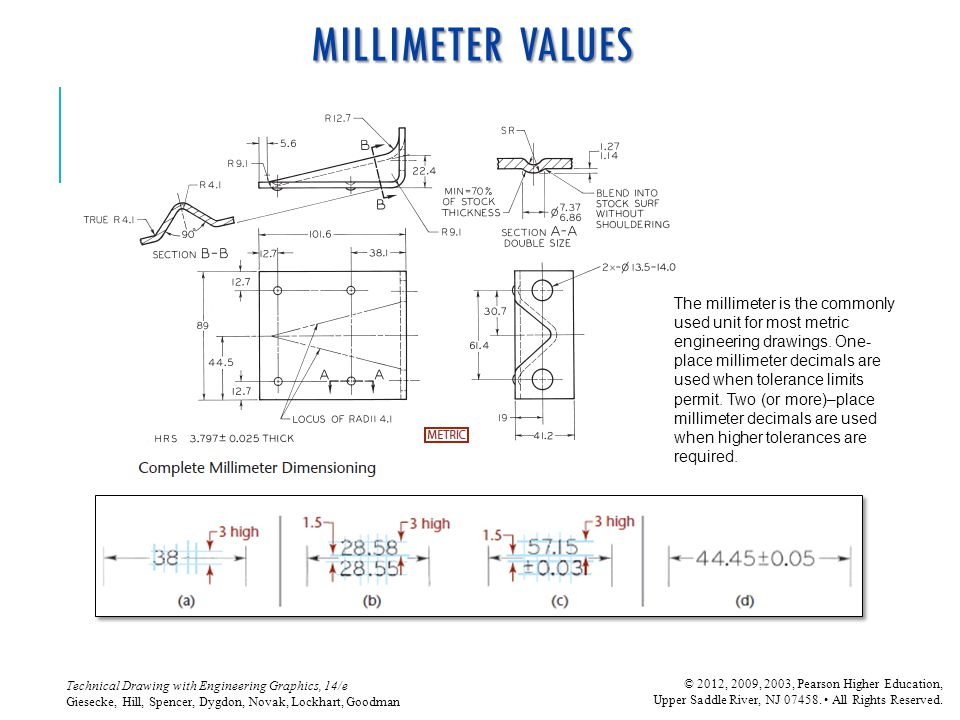 MILLIMETER VALUES
