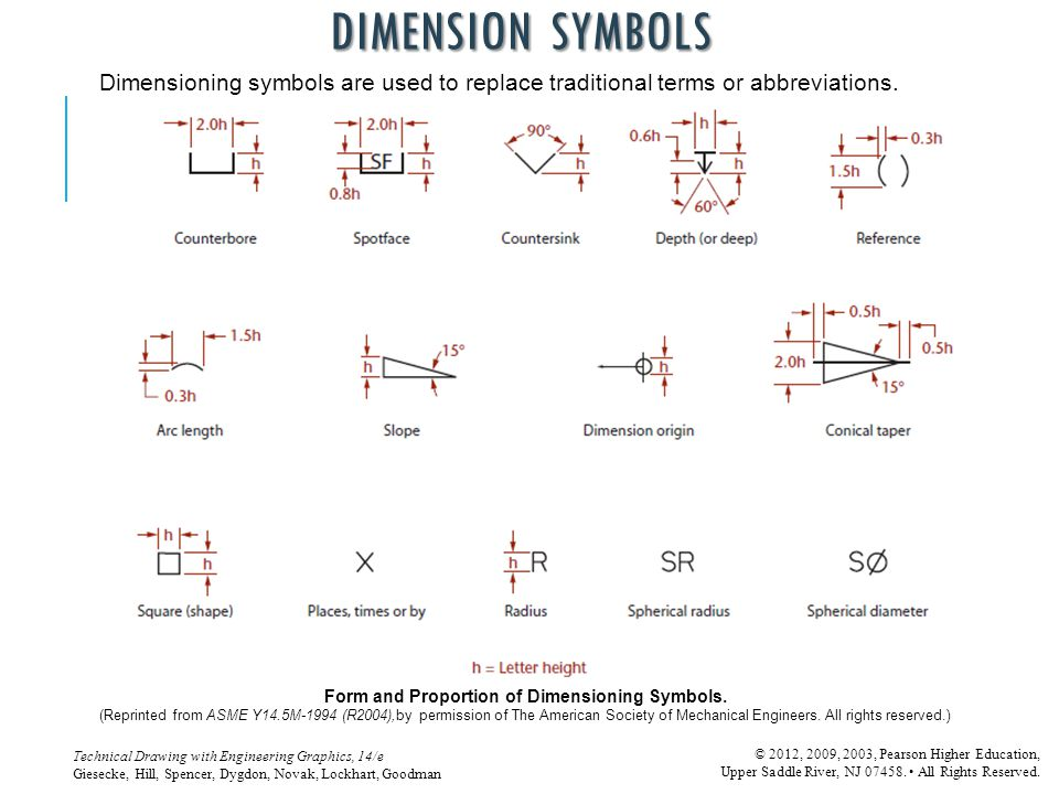 Form and Proportion of Dimensioning Symbols.