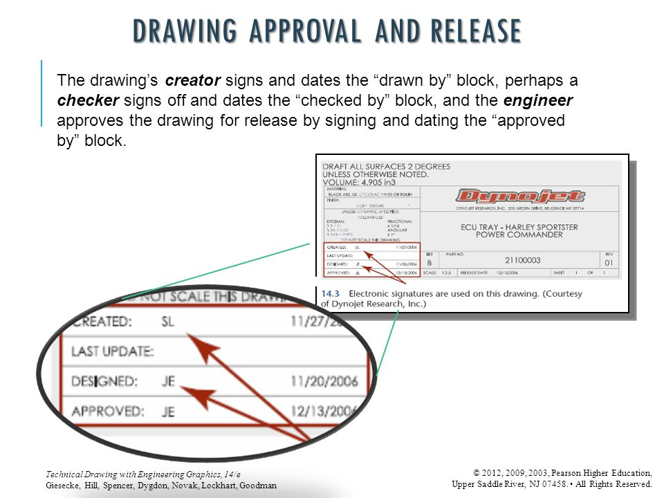 DRAWING APPROVAL AND RELEASE