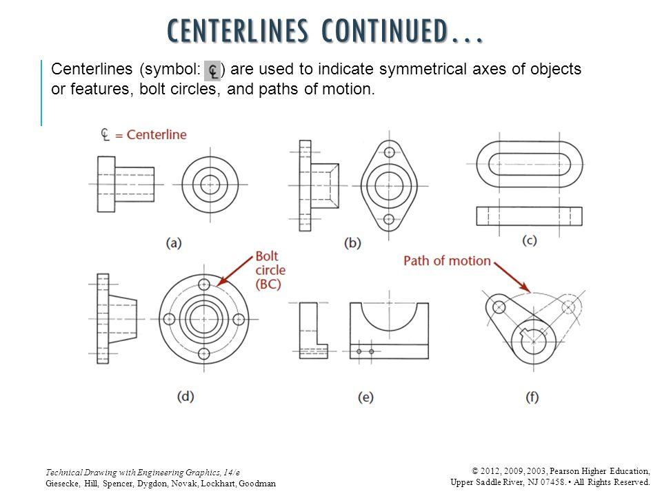 Centerlines continued…