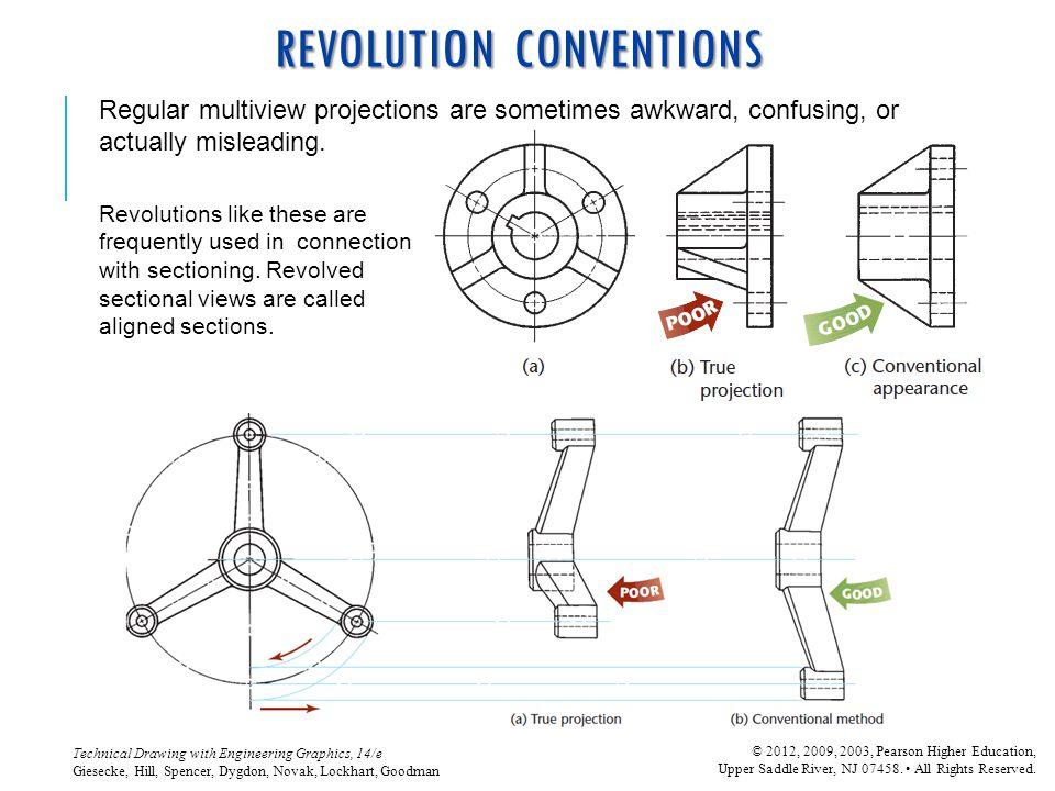 REVOLUTION CONVENTIONS