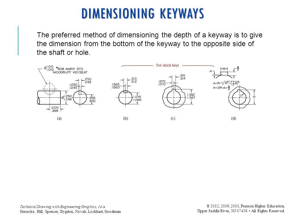DIMENSIONING KEYWAYS