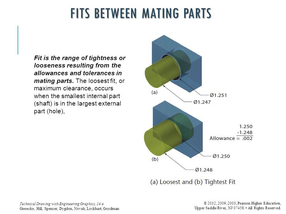 Fits between Mating Parts