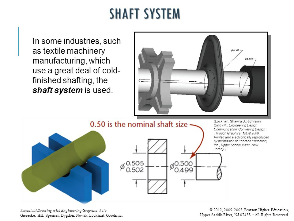 Shaft System In some industries, such as textile machinery manufacturing, which use a great deal of cold-finished shafting, the shaft system is used.