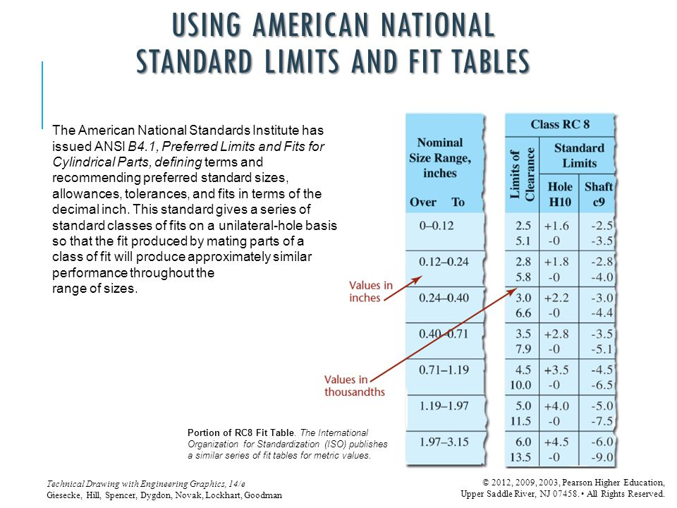 USING AMERICAN NATIONAL STANDARD LIMITS AND FIT TABLES