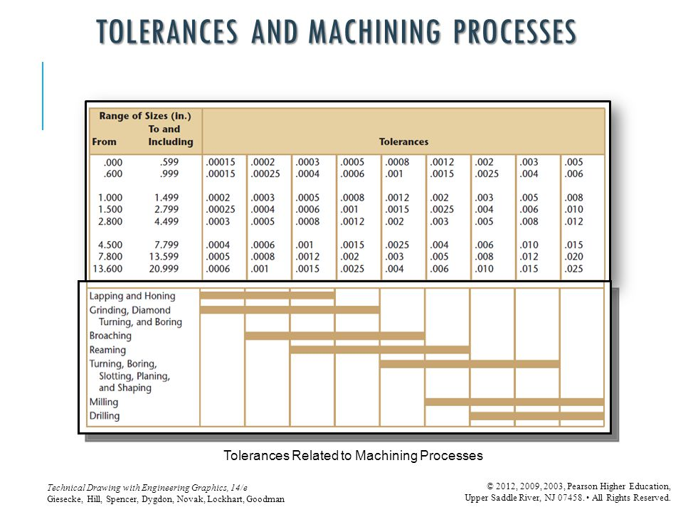 TOLERANCES AND MACHINING PROCESSES