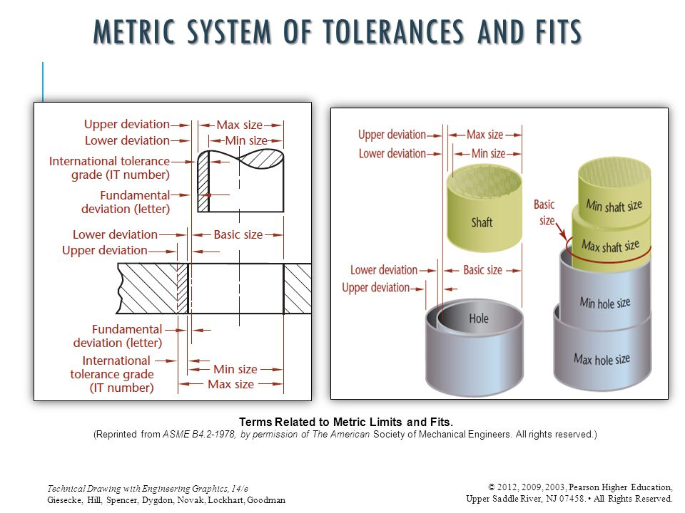 METRIC SYSTEM OF TOLERANCES AND FITS