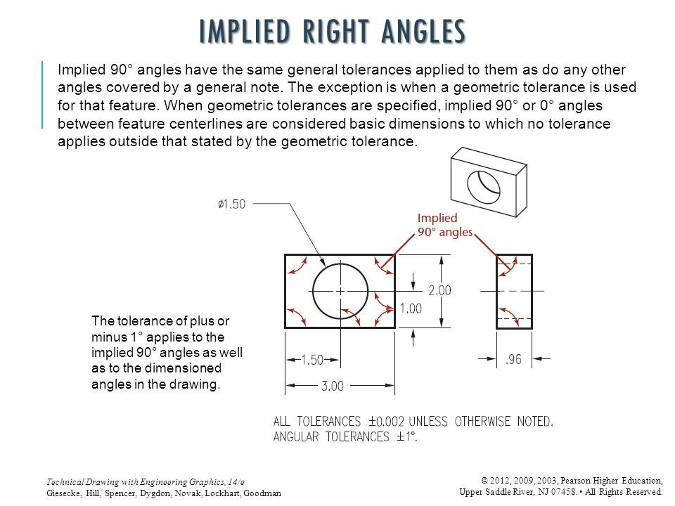 Implied Right Angles