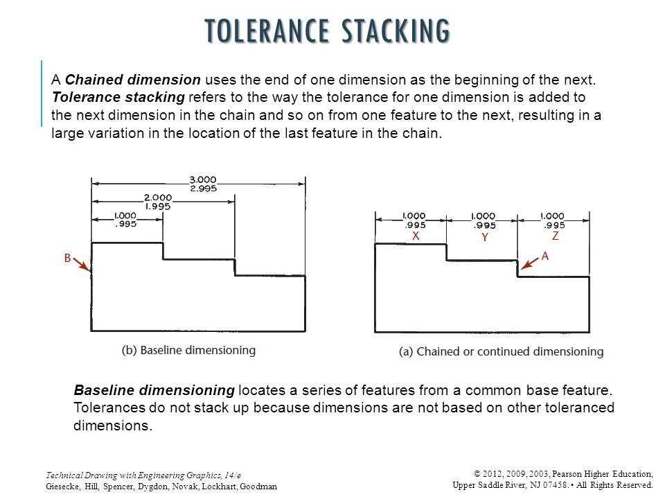 TOLERANCE STACKING A Chained dimension uses the end of one dimension as the beginning of the next.