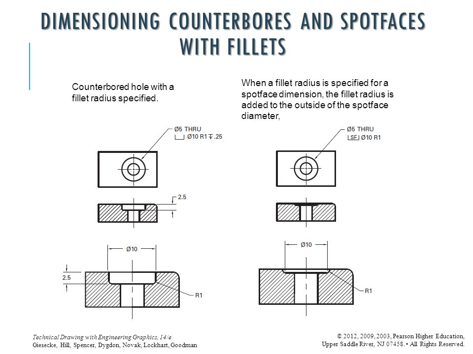 DIMENSIONING COUNTERBORES AND SPOTFACES WITH FILLETS