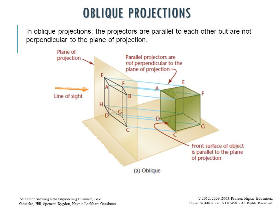 OBLIQUE PROJECTIONS In oblique projections, the projectors are parallel to each other but are not perpendicular to the plane of projection.
