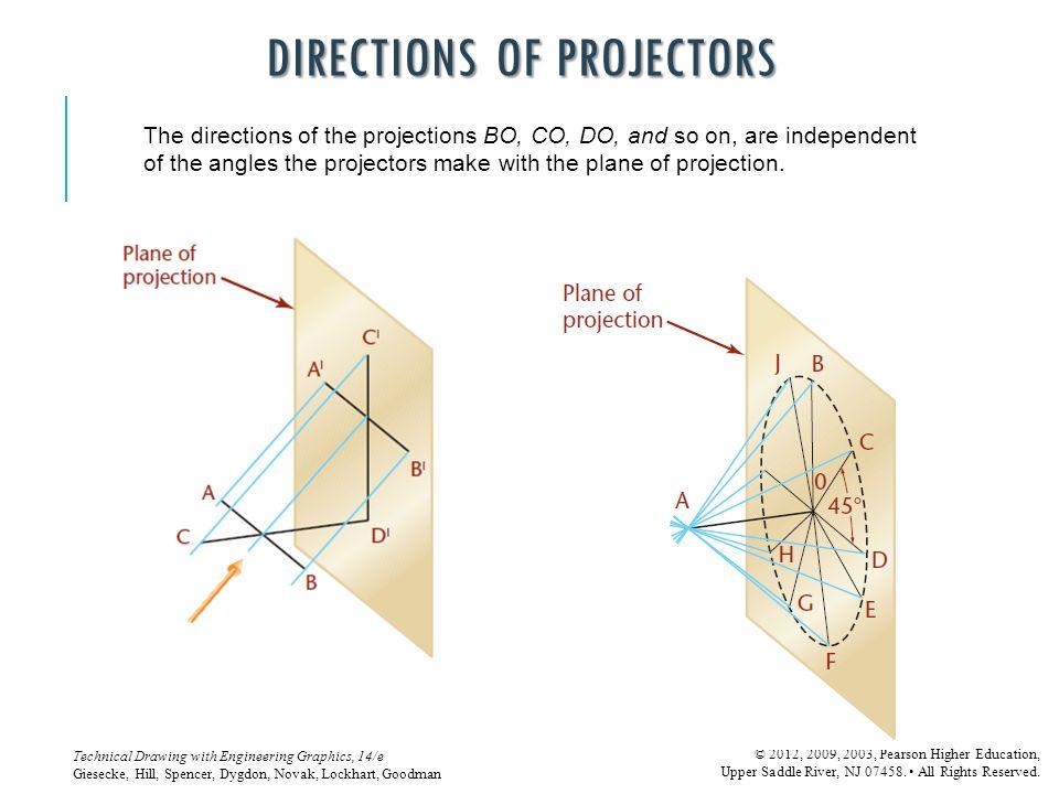 Directions of Projectors