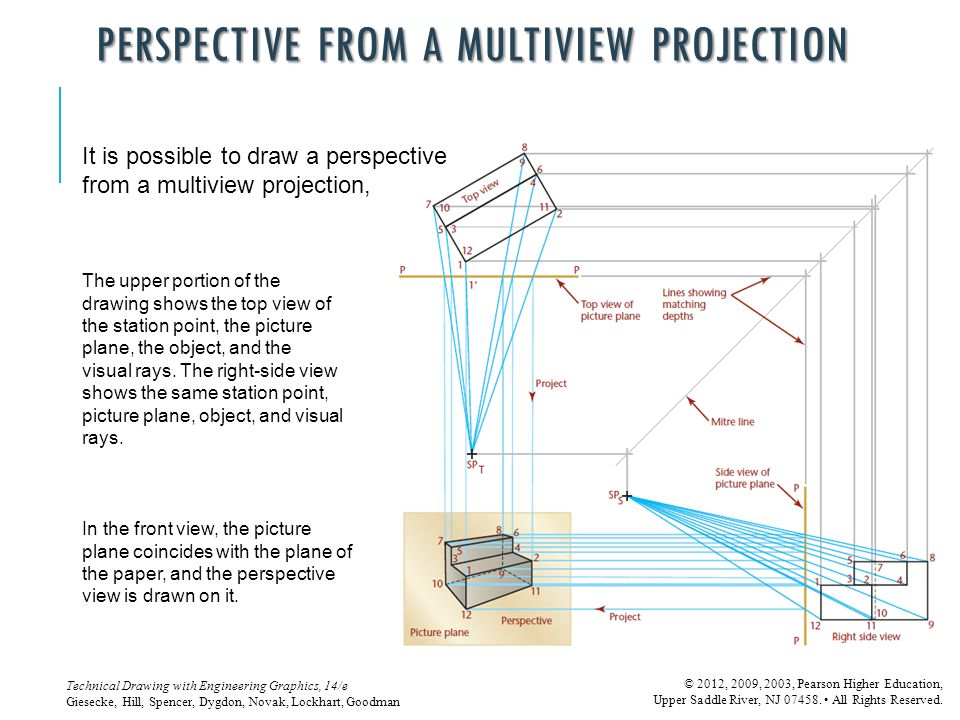 PERSPECTIVE FROM A MULTIVIEW PROJECTION
