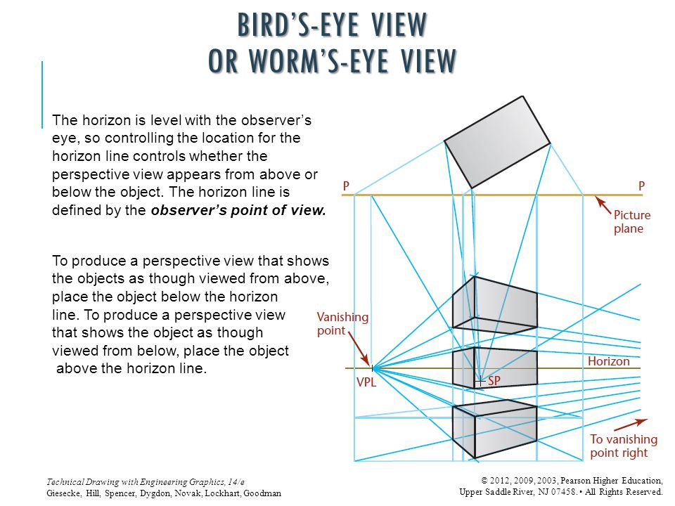 BIRD'S-EYE VIEW OR WORM'S-EYE VIEW