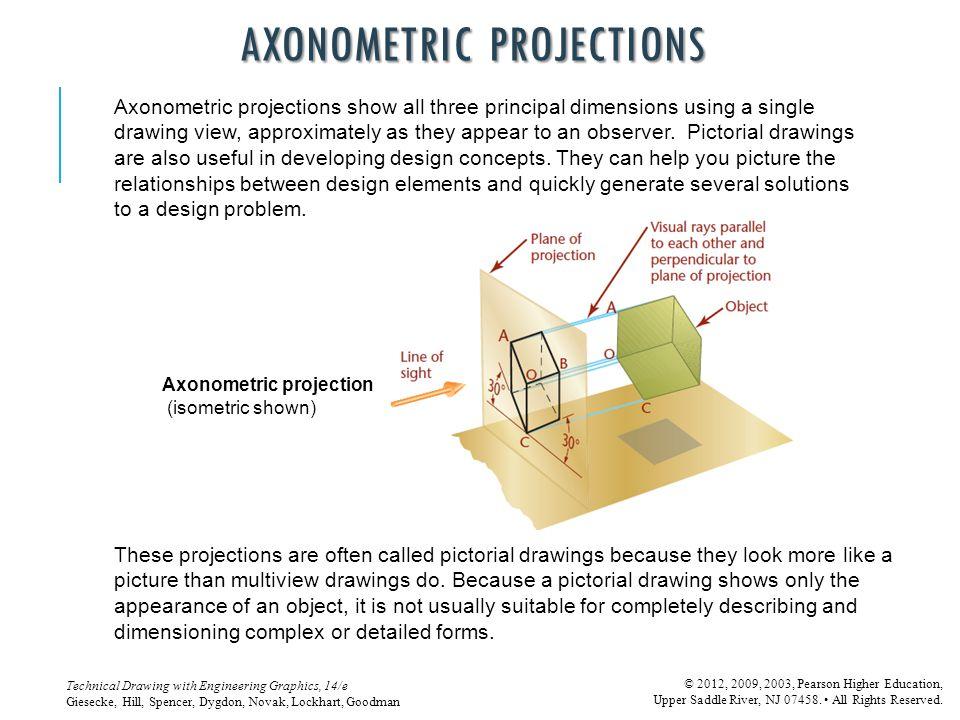 Axonometric projections