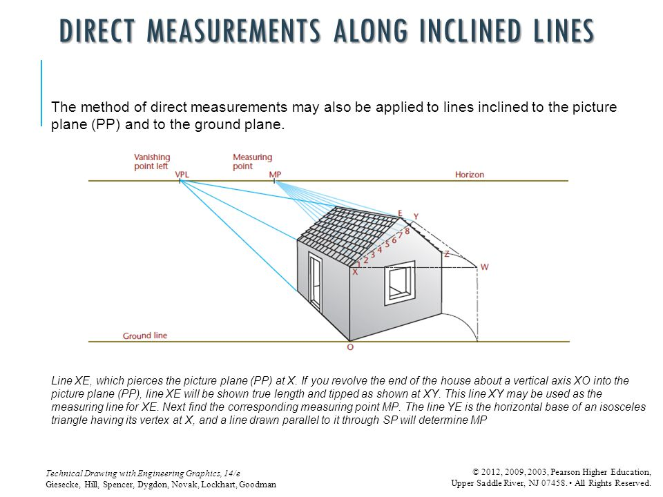 DIRECT MEASUREMENTS ALONG INCLINED LINES