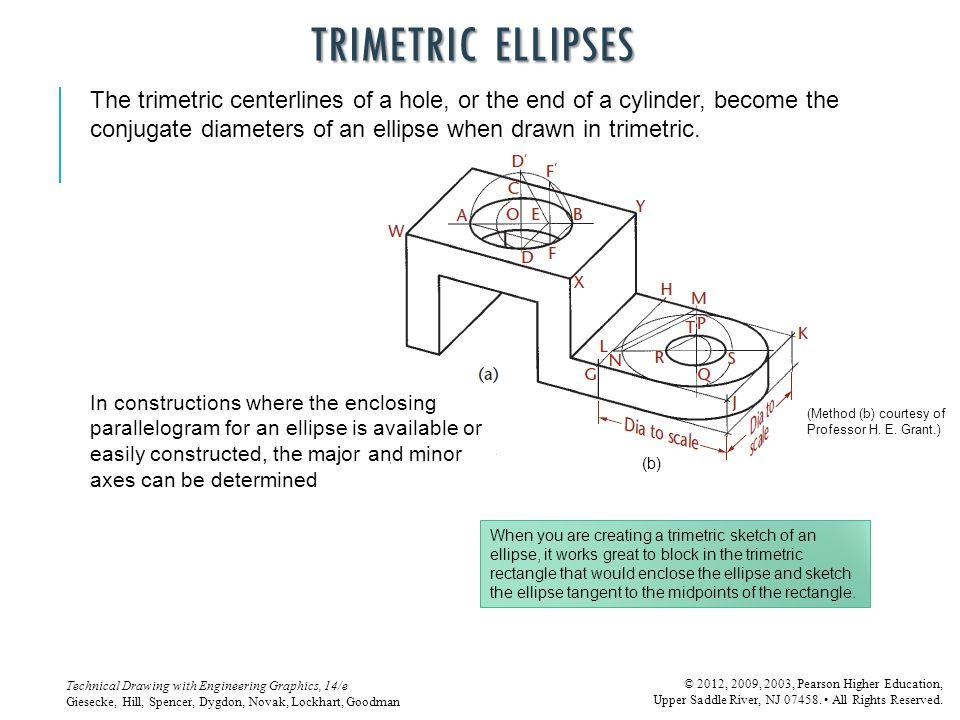TRIMETRIC ELLIPSES