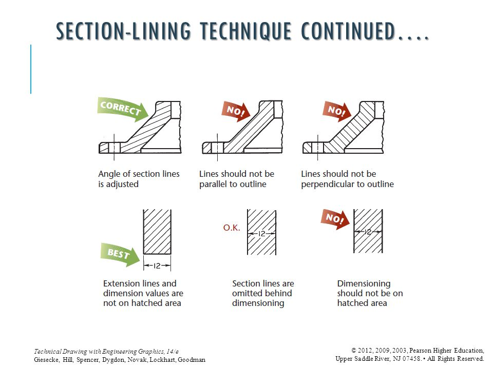 SECTION-LINING TECHNIQUE continued….