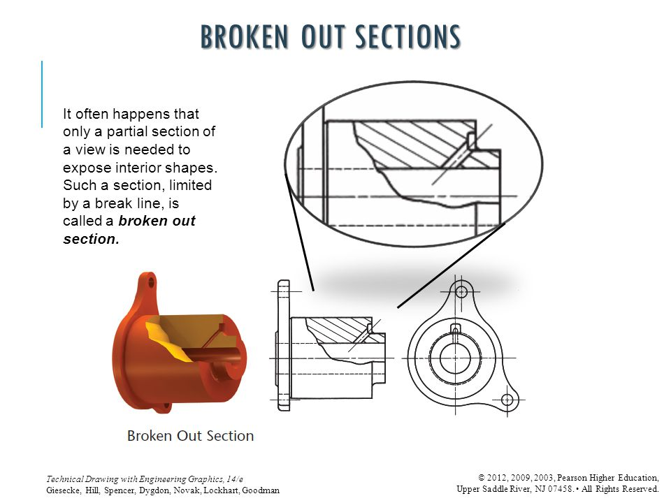 BROKEN OUT SECTIONS It often happens that only a partial section of