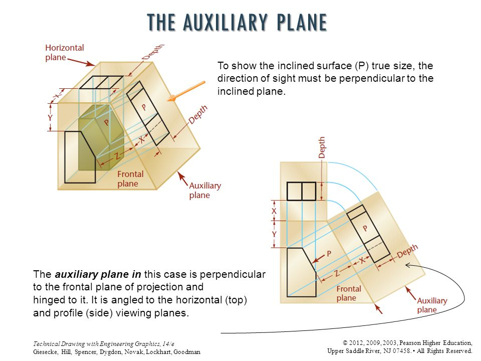 The Auxiliary Plane To show the inclined surface (P) true size, the direction of sight must be perpendicular to the inclined plane.