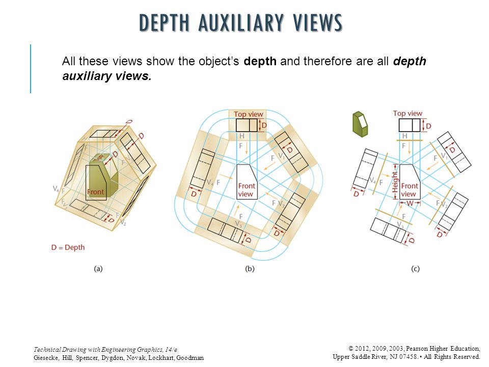 Depth Auxiliary Views All these views show the object's depth and therefore are all depth auxiliary views.