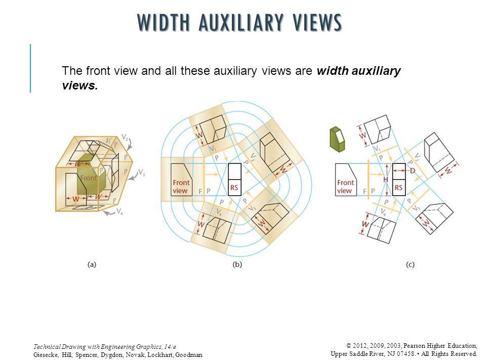 Width Auxiliary Views The front view and all these auxiliary views are width auxiliary views.