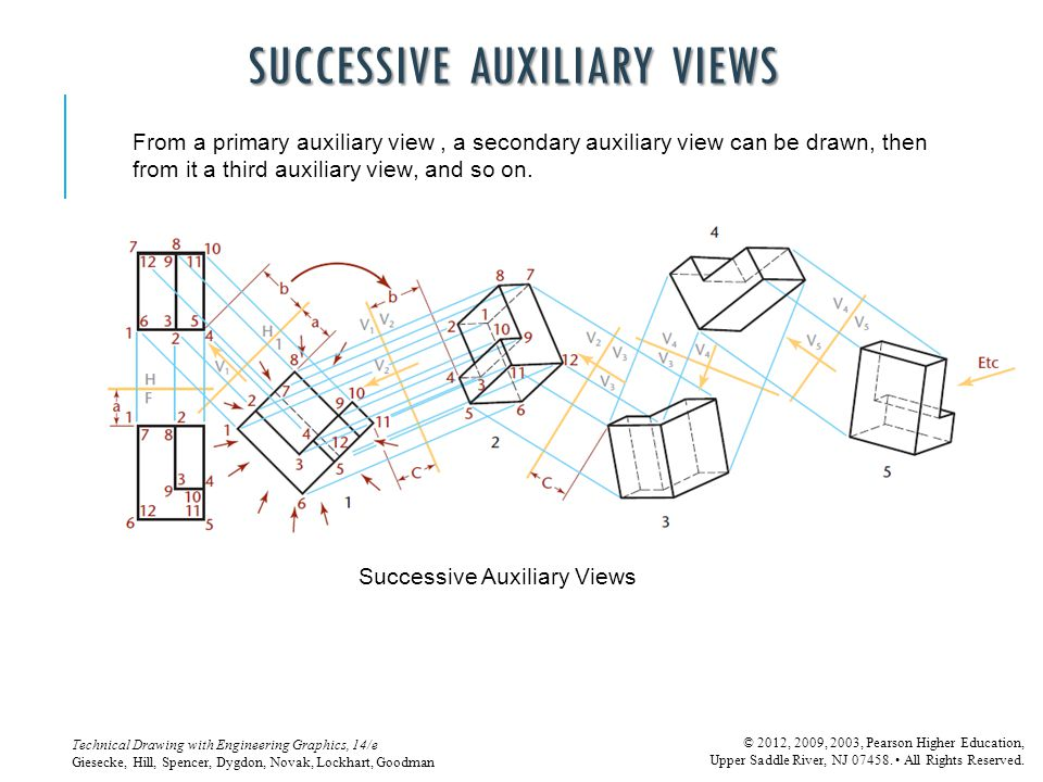 Successive Auxiliary Views