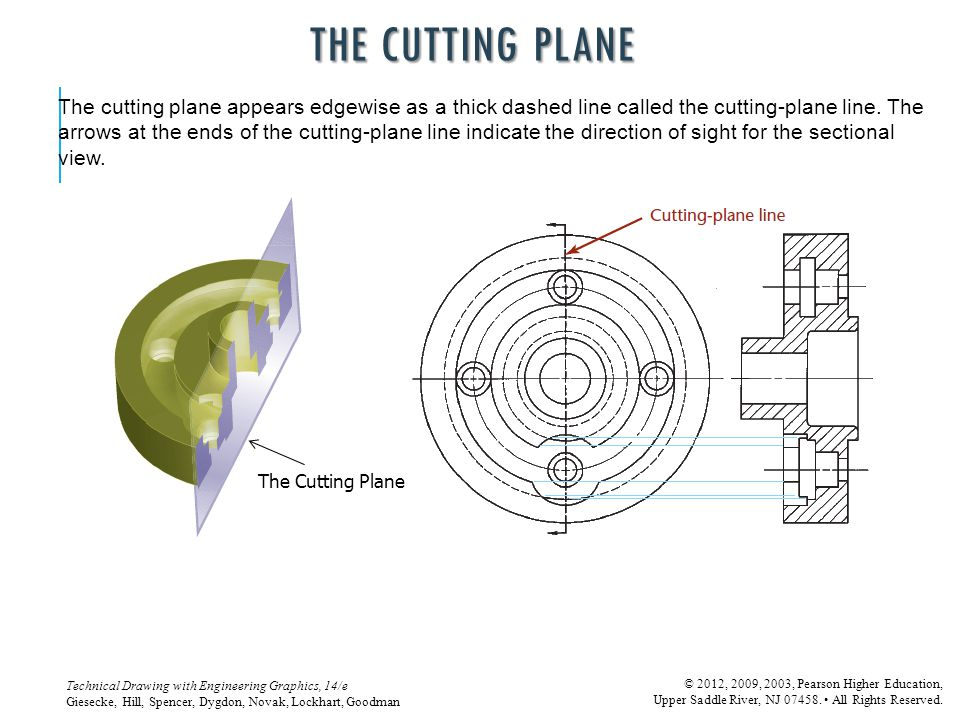The Cutting Plane