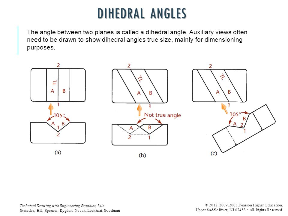 DIHEDRAL ANGLES The angle between two planes is called a dihedral angle. Auxiliary views often.