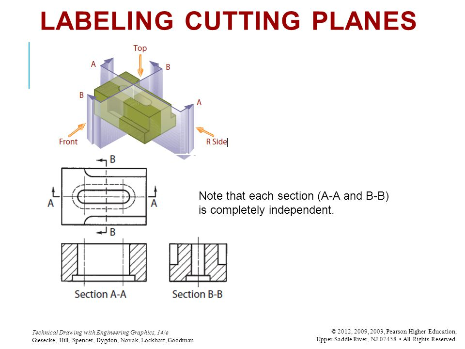 LABELING CUTTING PLANES