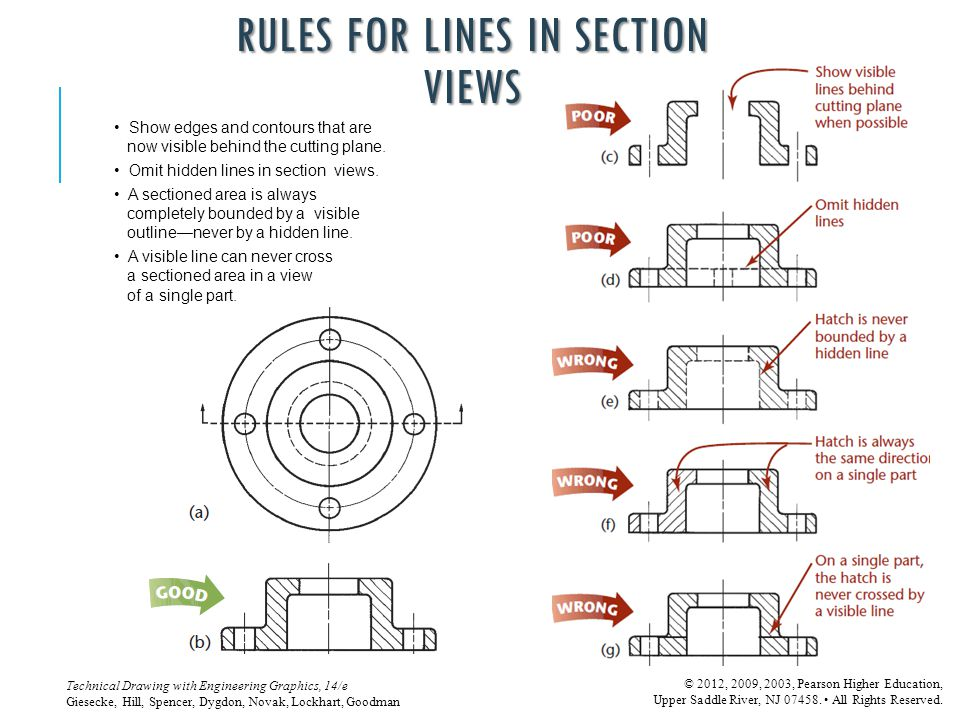 RULES FOR LINES IN SECTION VIEWS