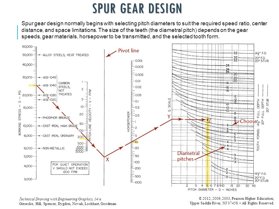 SPUR GEAR DESIGN