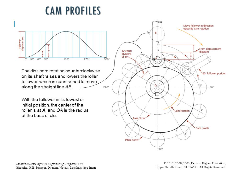CAM PROFILES The disk cam rotating counterclockwise