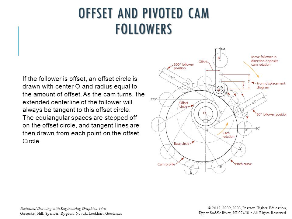 OFFSET AND PIVOTED CAM FOLLOWERS
