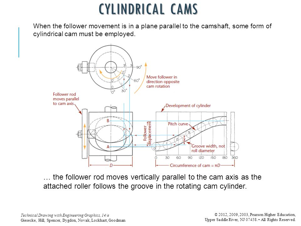 CYLINDRICAL CAMS When the follower movement is in a plane parallel to the camshaft, some form of cylindrical cam must be employed.