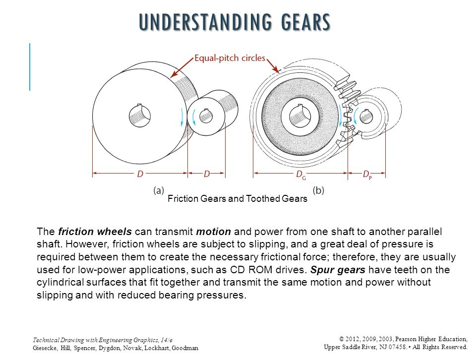 UNDERSTANDING GEARS Friction Gears and Toothed Gears.