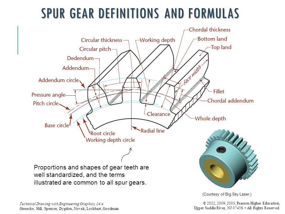 Spur Gear Definitions and Formulas