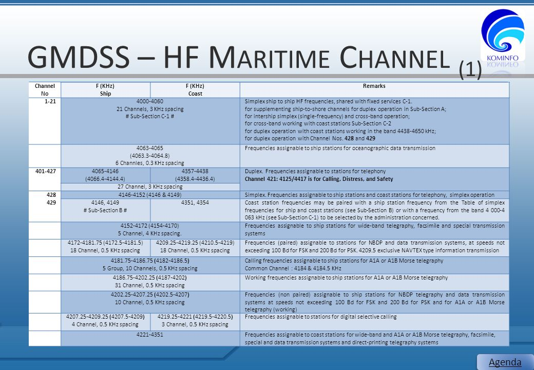 GMDSS – HF Maritime Channel (1)