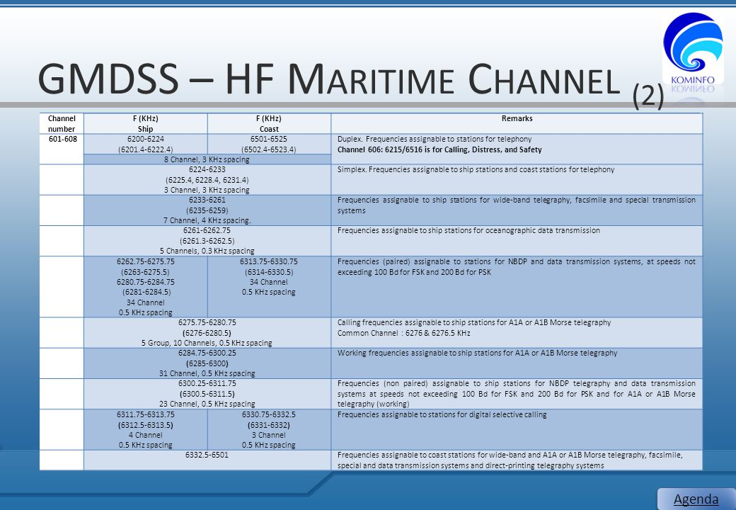 GMDSS – HF Maritime Channel (2)