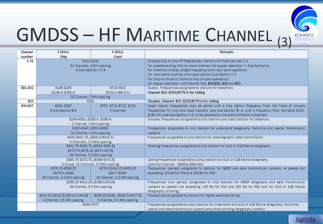 GMDSS – HF Maritime Channel (3)
