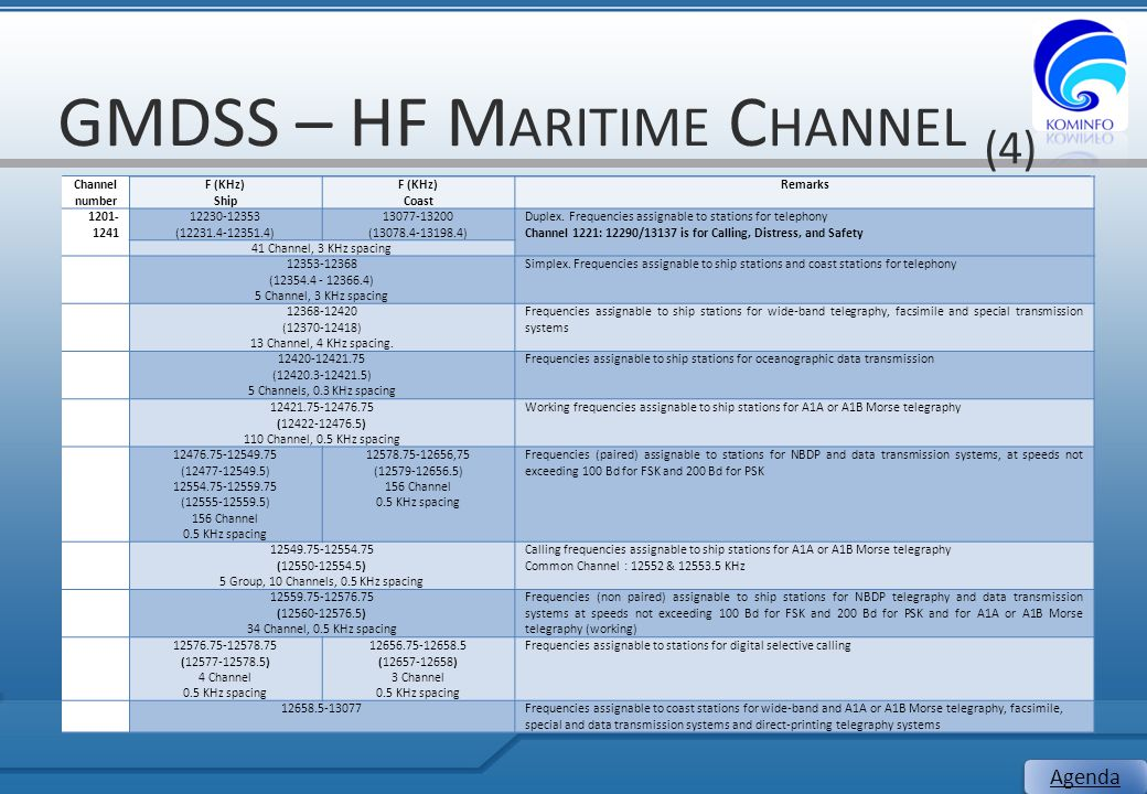GMDSS – HF Maritime Channel (4)