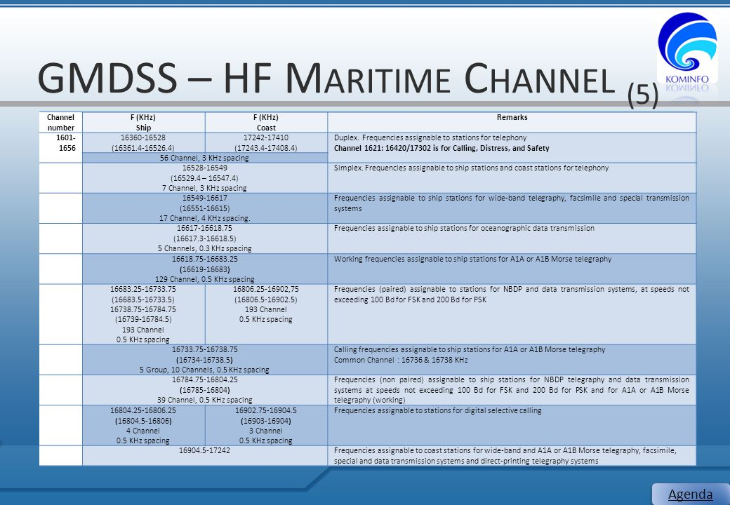 GMDSS – HF Maritime Channel (5)