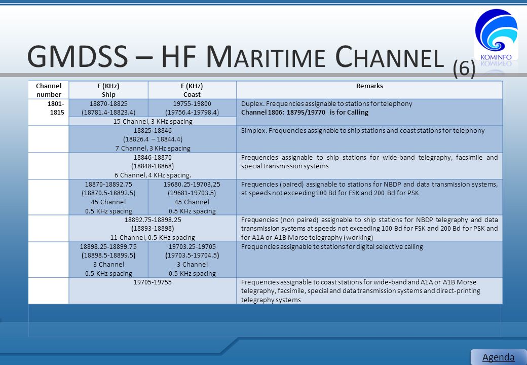 GMDSS – HF Maritime Channel (6)