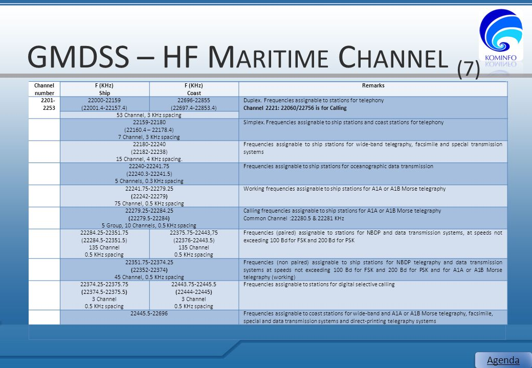 GMDSS – HF Maritime Channel (7)