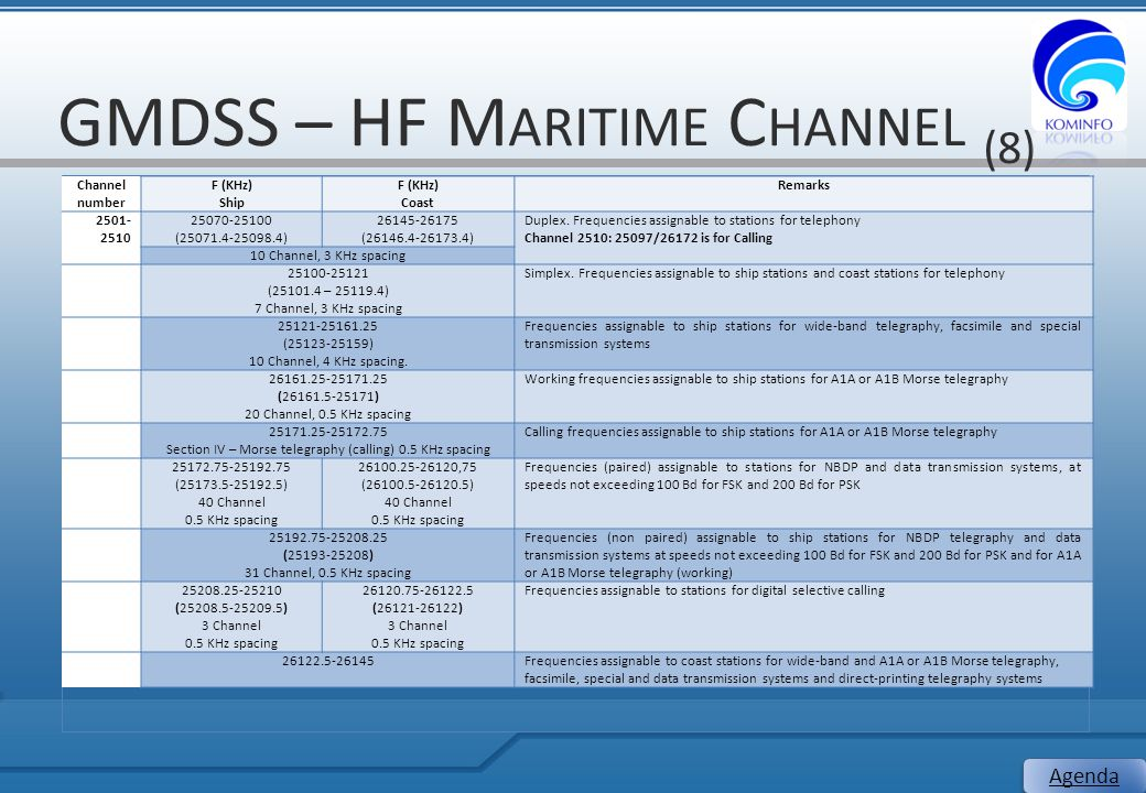 GMDSS – HF Maritime Channel (8)