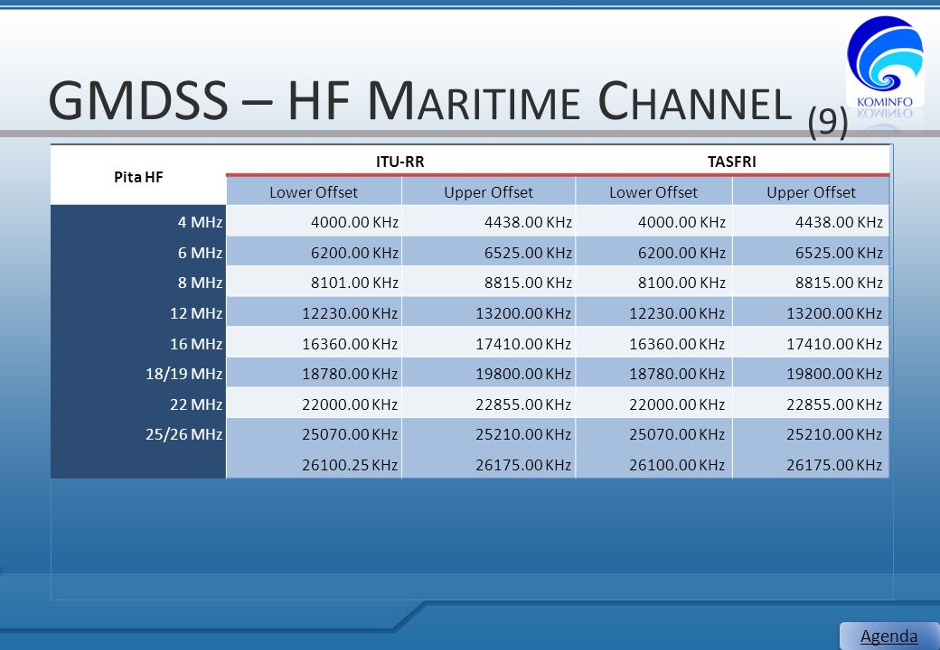 GMDSS – HF Maritime Channel (9)