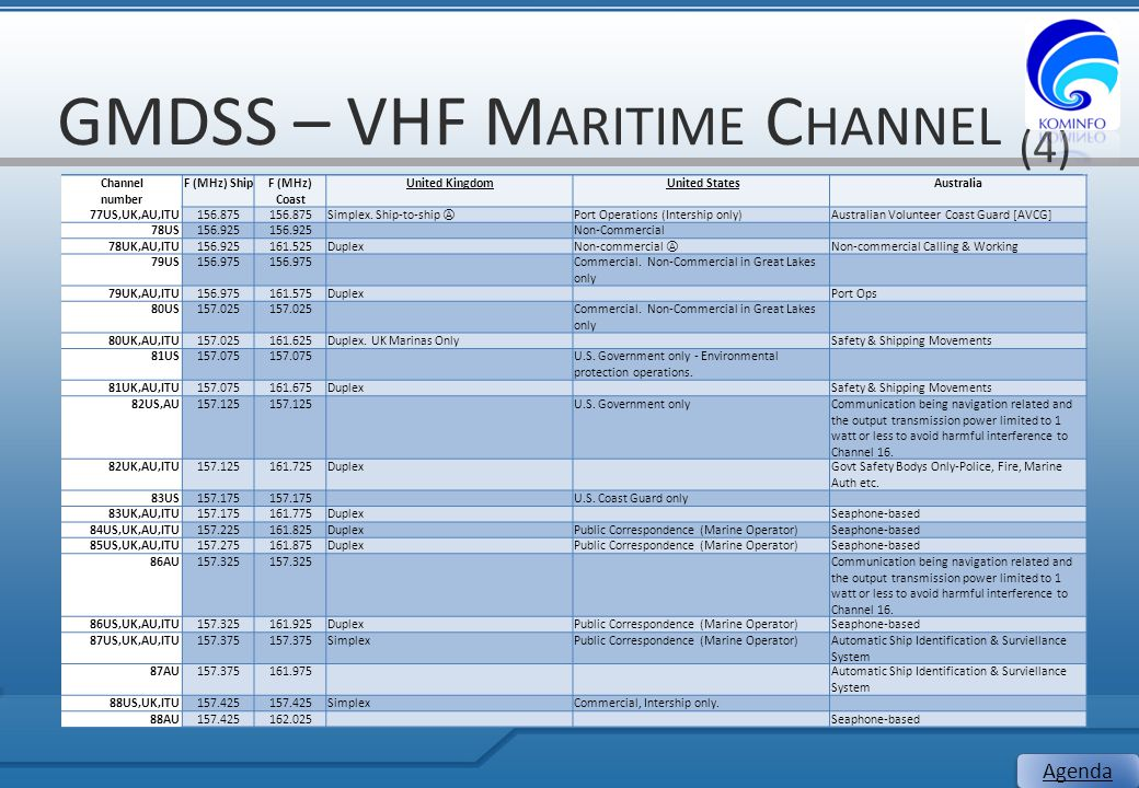 GMDSS – VHF Maritime Channel (4)