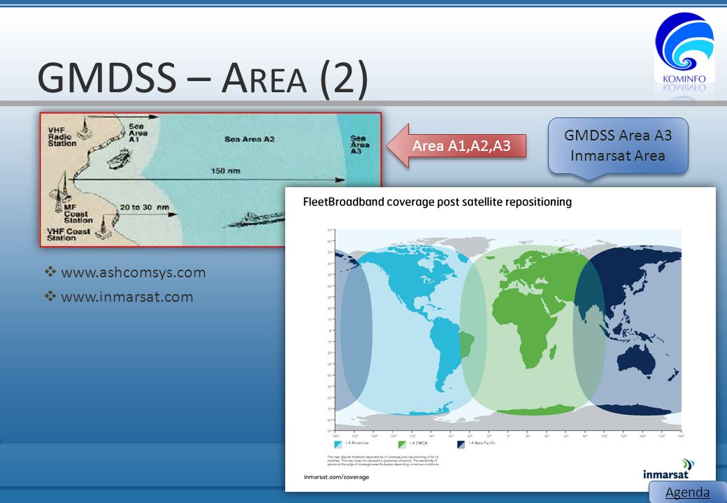 GMDSS – Area (2) GMDSS Area A3 Area A1,A2,A3 Inmarsat Area