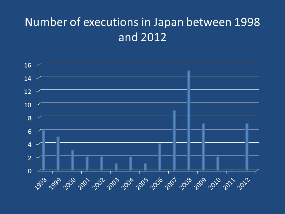 Number of executions in Japan between 1998 and 2012