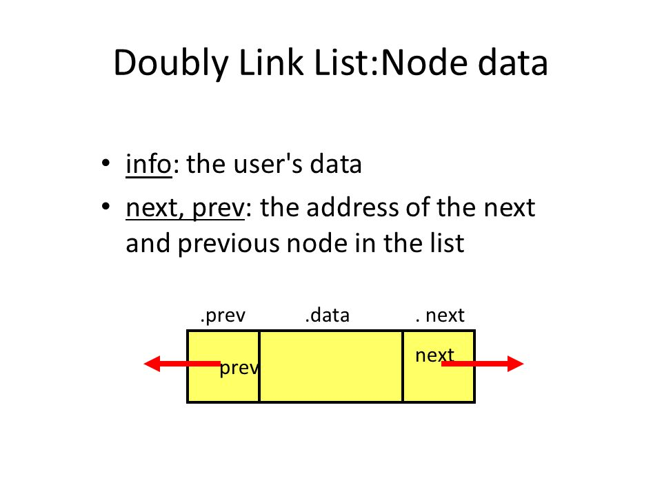 Doubly Link List:Node data